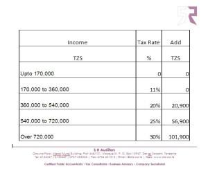 PAYE rates for Tanzania