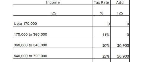 Income Tax rates for Tanzania 2015-2016