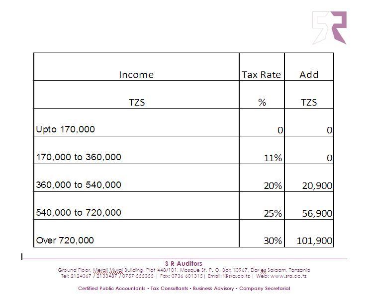 540ez tax table   Brokeasshome.com